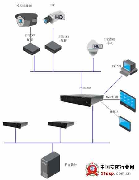大华系统级NVR6000助推高清监控新突破