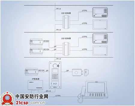立林l8智能化楼宇对讲系统