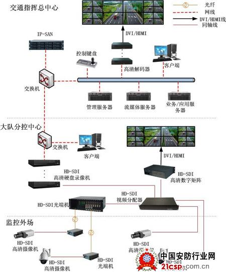 道路高清监控系统架构图