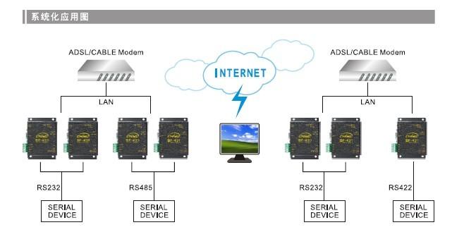 网络通讯接口