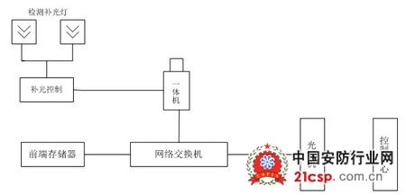 图1系统结构示意图