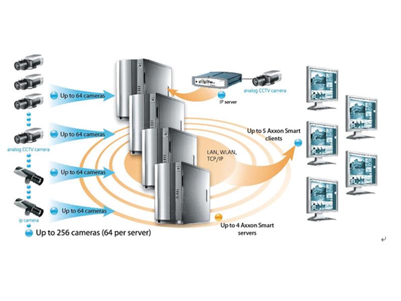 AXXON SMART数字视频安全管理平台
