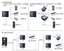 网络型指纹单门控制器