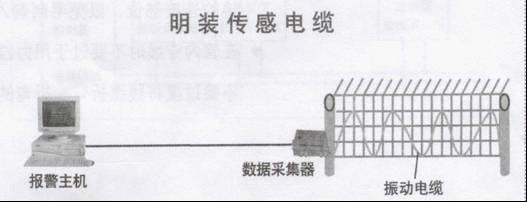 振动传感电缆系统-周界报警系统