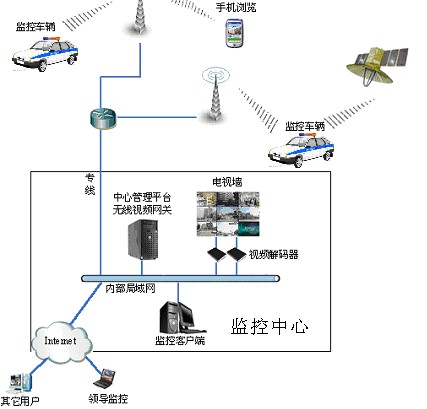 网络视频监控:巡逻指挥车/应急通讯指挥车无线视频监控系统方案
