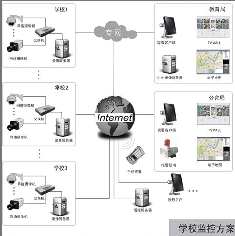 网络视频监控:幼儿园网络视频监控系统方案