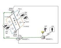 校园通管理系统-RFID人员定位