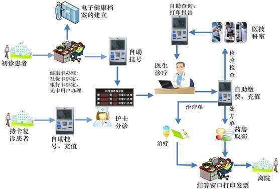 智慧医疗整体解决方案 --苏州新慧物联科技