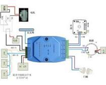 多路IP监控模块