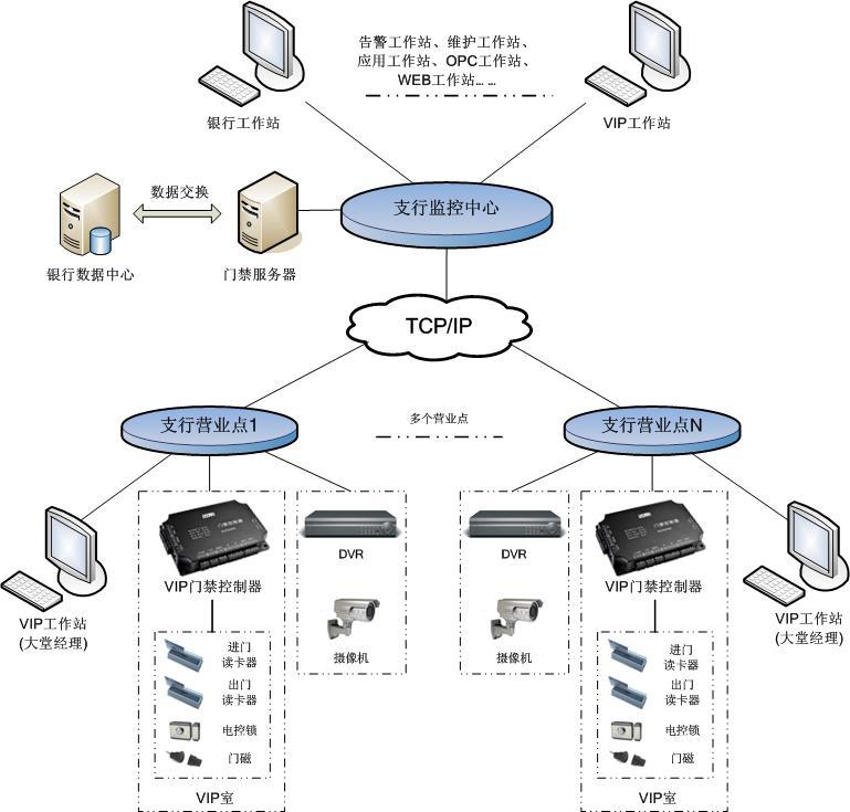 迈斯大型电厂门禁控制器 迈斯大型电厂门禁控制器是真正的基于TCP/IP网络的门禁控制器。控制器采用标准工业级技术要求设迈斯大型电厂门禁控制器是真正的基于TCP/IP网络的门禁控制器。控制器采用标准工业级技术要求设计,全端口均有过流、过压、防反接、防错接及短路保护设计,同时控制器还具备10-16V宽电压工作范围、-40-85宽温度工作范围、30万伏高等级防雷保护,产品硬件还采用了高标准防潮、防尘、防静电保护设计,完全满足迈斯出租屋视频门禁视频门禁、农民房、老屋村、围合式迈斯出租屋视频门禁等场合的视频门禁报警