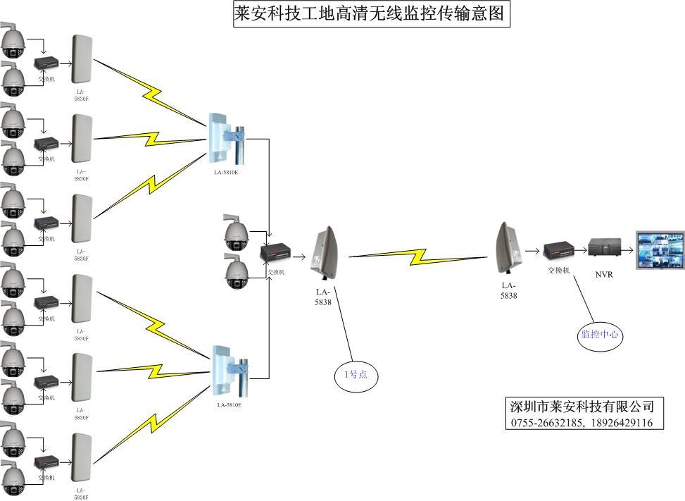 每个监控点不方便采用光纤方式接入,因此采用无线网桥构建每个监控点到监控室的网络,将1路视频接入网络。单路视频4Mbps,因此至少需要4Mbps。因此需要采用11N的网桥设备。11N网桥带宽空口速率至少150Mbps,有效带宽至少50Mbps~75Mbps. 采用网桥进行保安室与监控点的桥接,目的在于能够实现各类数据的透传。网桥安装监控点和监控中,相互可视的安装点,,采用PoE网线供电方式并接入以百兆太网交换机,采用比一体化网桥更为方便安装、更为稳定的内置天线的网桥设备。 对于工地文明施工,高层作业监控地面