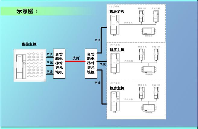 产品概述: 电梯五方对讲光端机。沈阳奥普泰光通信有限公司应众多客户要求独立研发与电梯五方对讲相兼容的光端机。主要应用在监控主机与电梯机房主机之间采用光缆传输。兼容各种厂家的五方对讲系统。 参数: 1.对讲数量:4路对讲线路。监控主机与机房主机间光端机最大传输4对两线制对讲,即一对光端机传输4部电梯的对讲。 2.