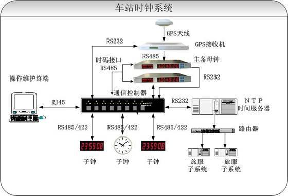 铁路时钟系统解决方案