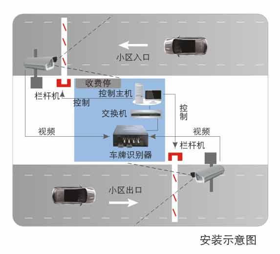 捷顺- 三亚车牌识别停车场