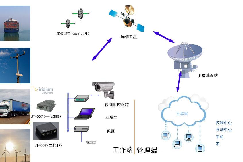 在全球经济一体化的今天,政府和行业部门迫切需要对位于遥远地点的资产进行跟踪、监控并进行数据交换,这些资产往往跨越数个国家和大陆,超出地面无线互联所覆盖的范围 铱星突发短数据(SBD服务以简单可靠!的方式帮助用户实现了这些功能。铱星公司的全球低延迟SBD服务为监控与跟踪还有控制,从集装箱和卡车火车到飞机和船舶的各种交通运输工具的最新状态提供了理想的解决方案。借助铱星SBD服务,企业用户只需依靠一台小型设备和铱星通信运营商便可将其移动资产纳入企业资源规划和物流管理中。 此外,由于该项服务与世界上唯一真正的全球
