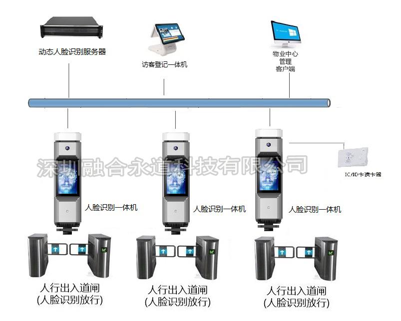 融合永道人脸识别通行、访客、考勤系统,服务器+圆柱机一体机联网
