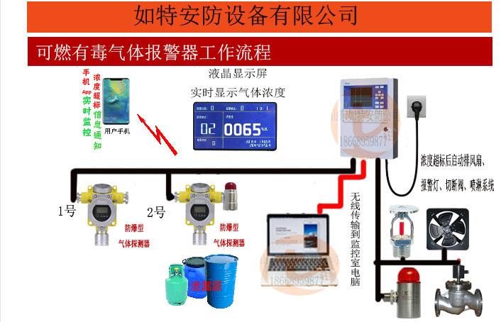 烟台二氧化氮气体报警器 24小时实时检测气体报警器