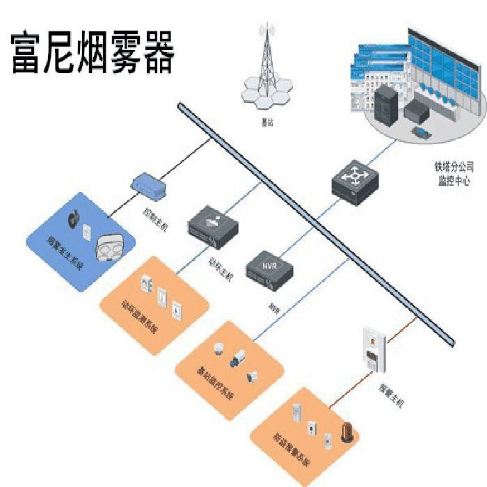 监控摄像头无图像输出的原因三,传输线路有电源:在视频传输线路上