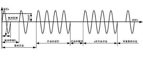 浅谈高压脉冲电网的特点和工作原理