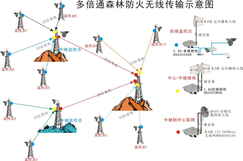 (3)案例参考图: 多倍通无线网桥及天线  2、无线传输网络结构 多倍通森林防火无线传输设计,根据现场环境和点位分布,项目实施可采用点对点、点对多点或中继等多种传输方式组网,利用无线网桥自建无线网络传输,解决了林地和山区等环境下信号传输的难题,建少了施工建设成本,组网方式也非常灵活,可根据距离搭配组合不同发射功率的网桥和天线。 点对点传输方式:一般用于点位较少且传输距离较远的监控点,或者中继骨干链路,两点之间达到可视或近似视距的无线传输条件,一般采用多倍通11N或11AC系列产品,外接高增益定向抛物面天线