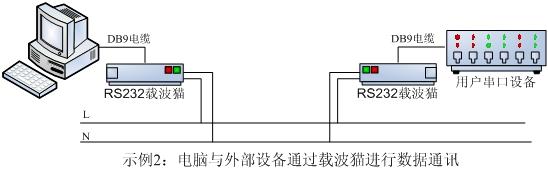 一、产品简介 PLM39系列窄带电力载波猫(Narrow Band PLC MODEM)是深圳大强大电子技术有限公司全新研发的一款全集成的电力载波应用产品,可以实现RS232/RS485界面与电力载波通讯的转接。其外壳采用符合工业标准35mm导轨安装要求的工控外壳,体积小巧,结构紧凑。PLM39系列产品集成了220V开关电源,电力载波通讯电路,电源滤波电路,RS232/RS485接口电路,用户将电力猫与设备连接后,通上电源就可以工作,设备立即具备通过电力载波进行通讯的能力。 主要性能特点: l 工作电源: